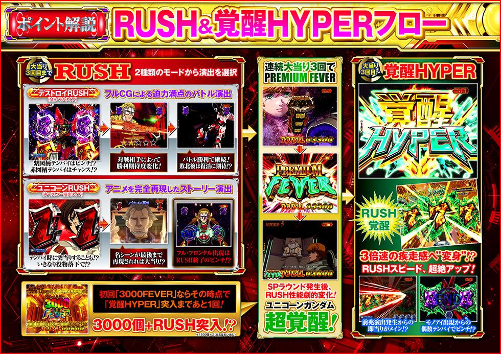 RUSH&覚醒HYPERフロー